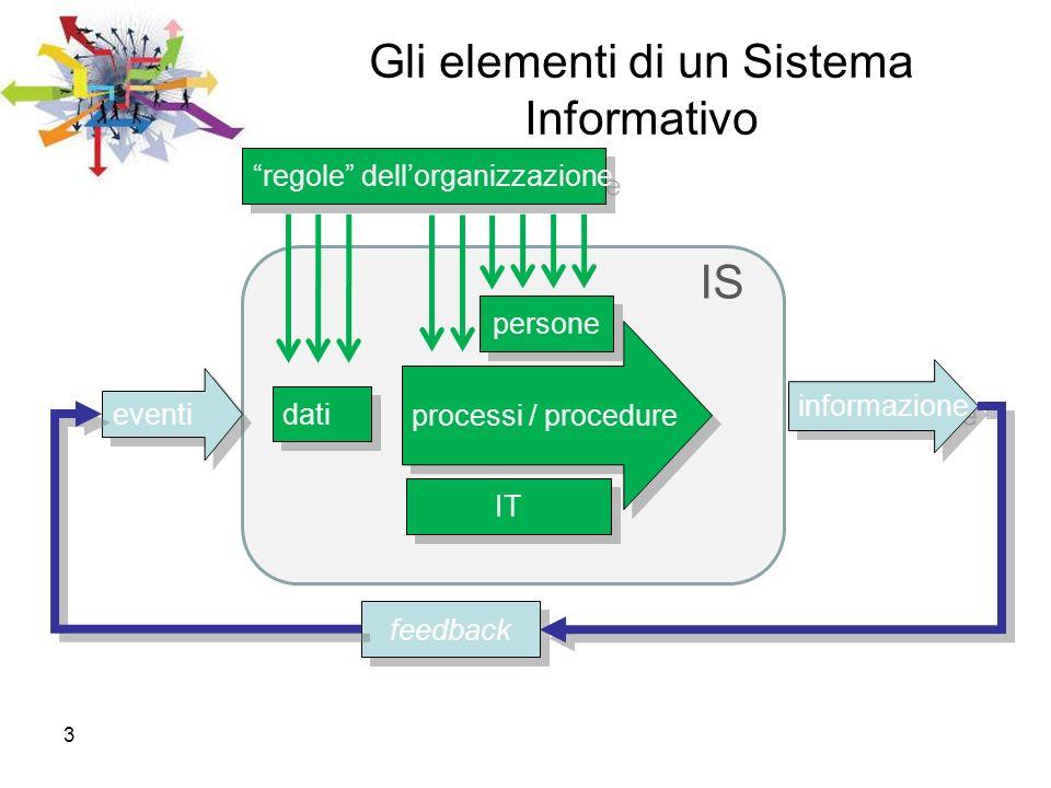 3 Gli elementi di un Sistema Informativo eventi informazione feedback dati processi / procedure IT persone regole dellorganizzazione IS