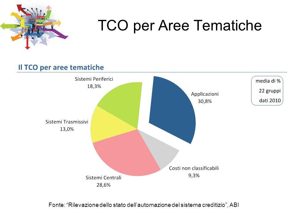 TCO per Aree Tematiche Fonte: Rilevazione dello stato dellautomazione del sistema creditizio, ABI