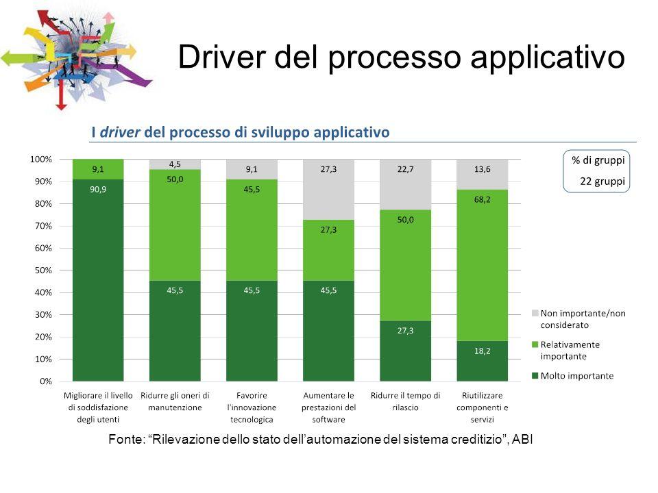 Fonte: Rilevazione dello stato dellautomazione del sistema creditizio, ABI Driver del processo applicativo