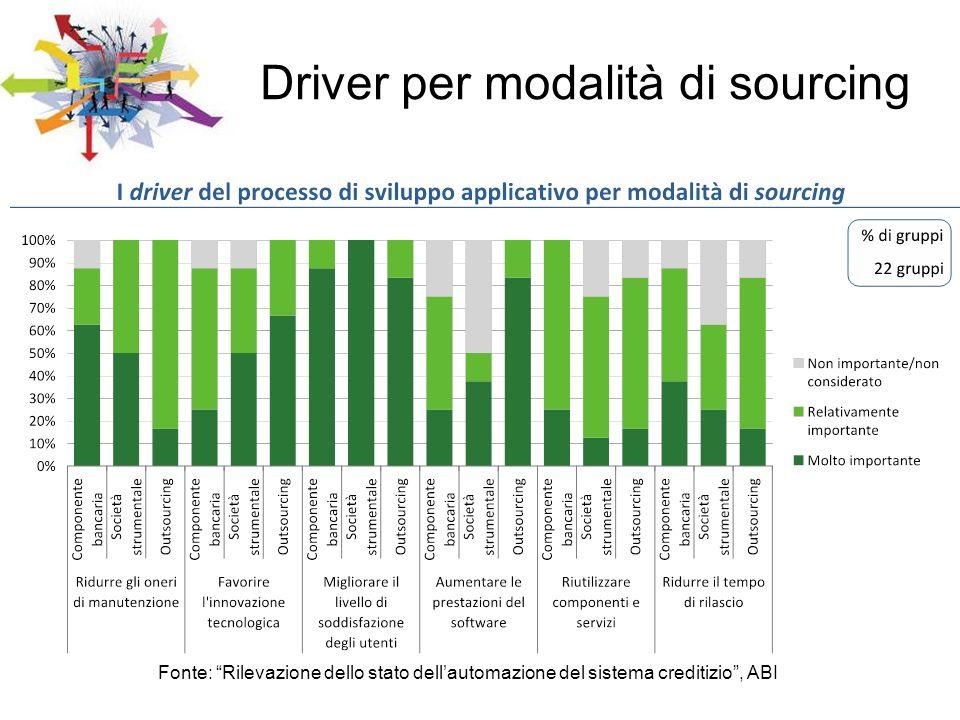 Fonte: Rilevazione dello stato dellautomazione del sistema creditizio, ABI Driver per modalità di sourcing