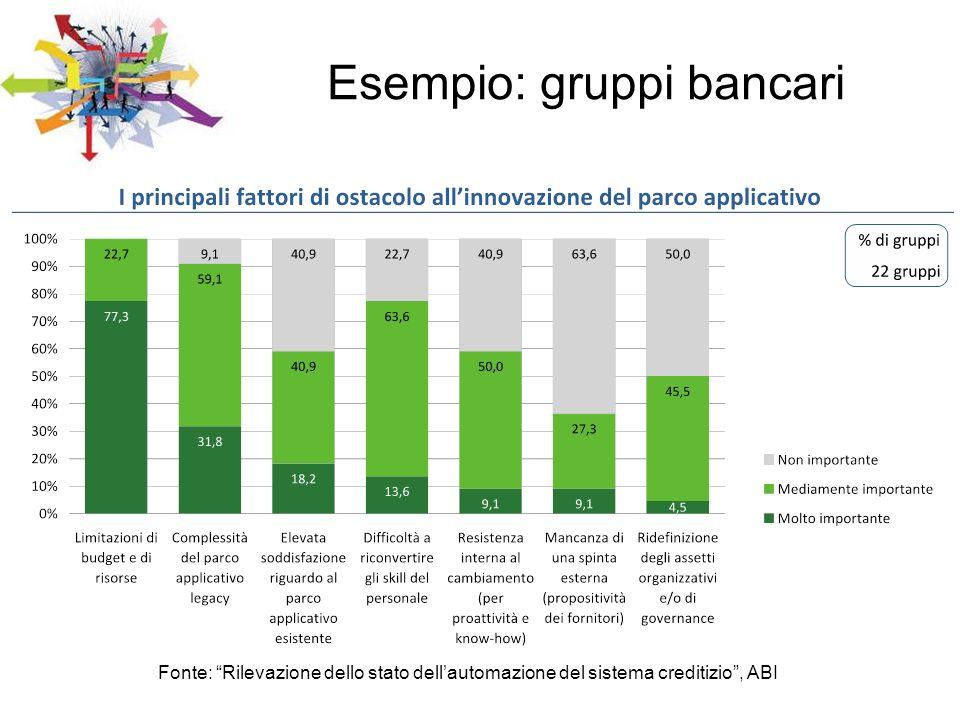 Fonte: Rilevazione dello stato dellautomazione del sistema creditizio, ABI Esempio: gruppi bancari