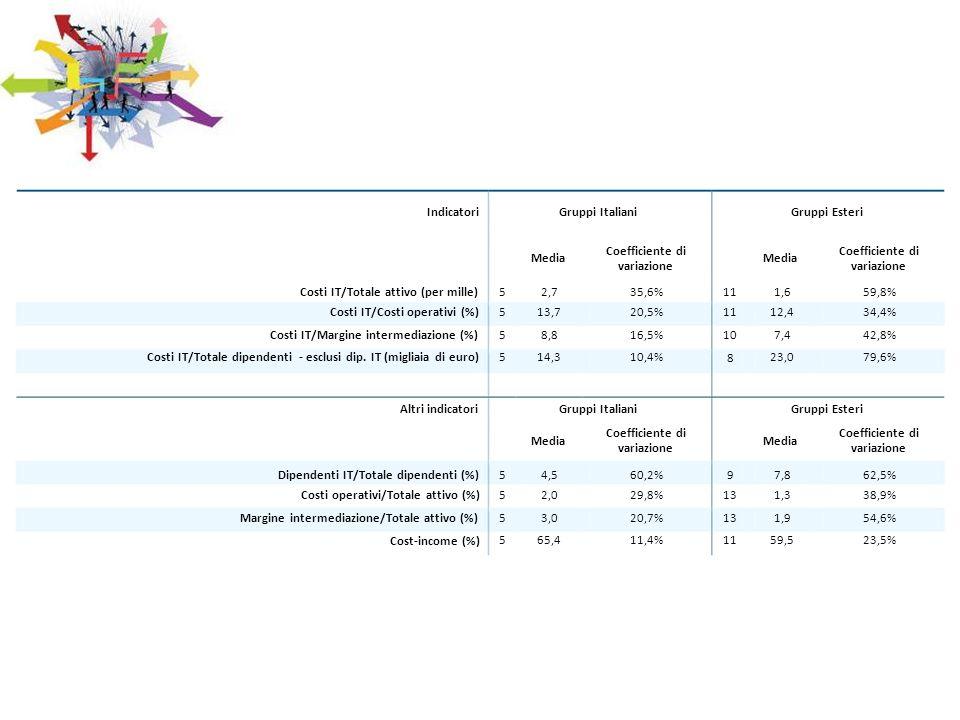 IndicatoriGruppi ItalianiGruppi Esteri Media Coefficiente di variazione Media Coefficiente di variazione Costi IT/Totale attivo (per mille) Costi IT/C