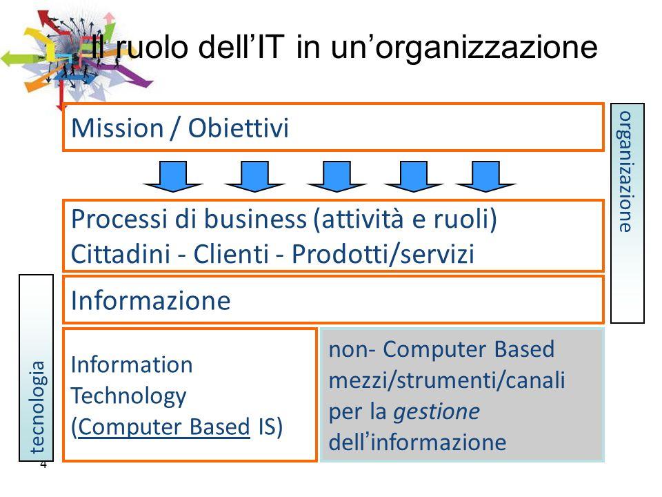 4 Il ruolo dellIT in unorganizzazione Information Technology (Computer Based IS) organizazione tecnologia Informazione Mission / Obiettivi Processi di
