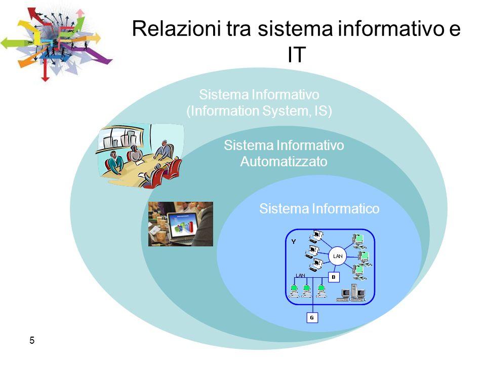 5 Relazioni tra sistema informativo e IT Sistema Informatico Sistema Informativo (Information System, IS) Sistema Informativo Automatizzato