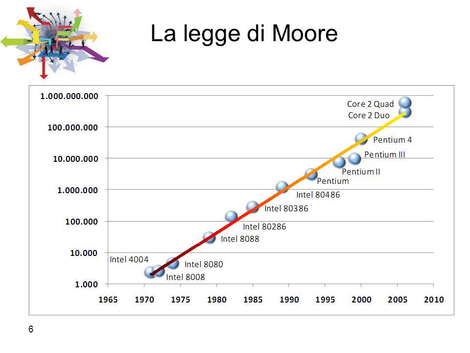6 La legge di Moore