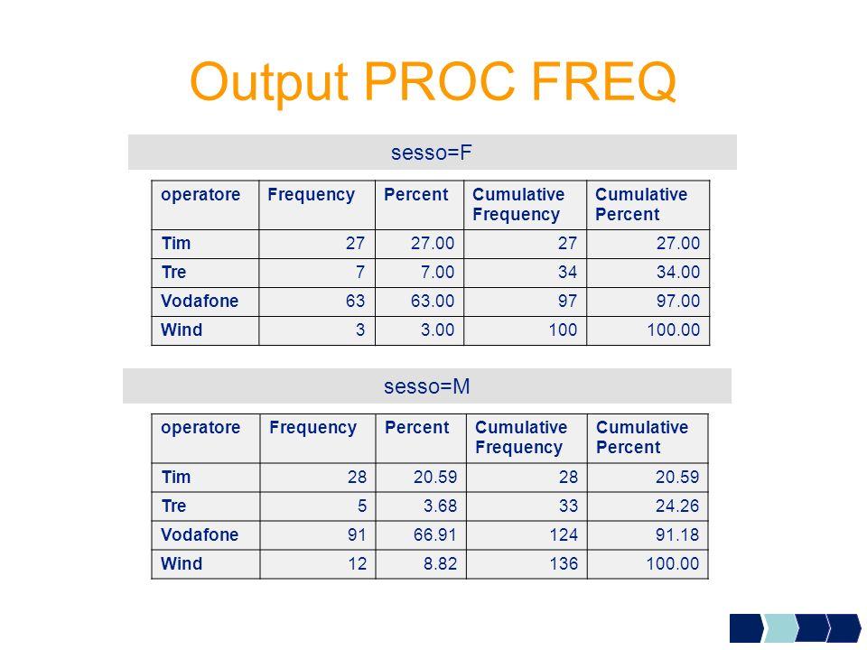 Output PROC FREQ sesso=F operatoreFrequencyPercentCumulative Frequency Cumulative Percent Tim2727.002727.00 Tre77.003434.00 Vodafone6363.009797.00 Win