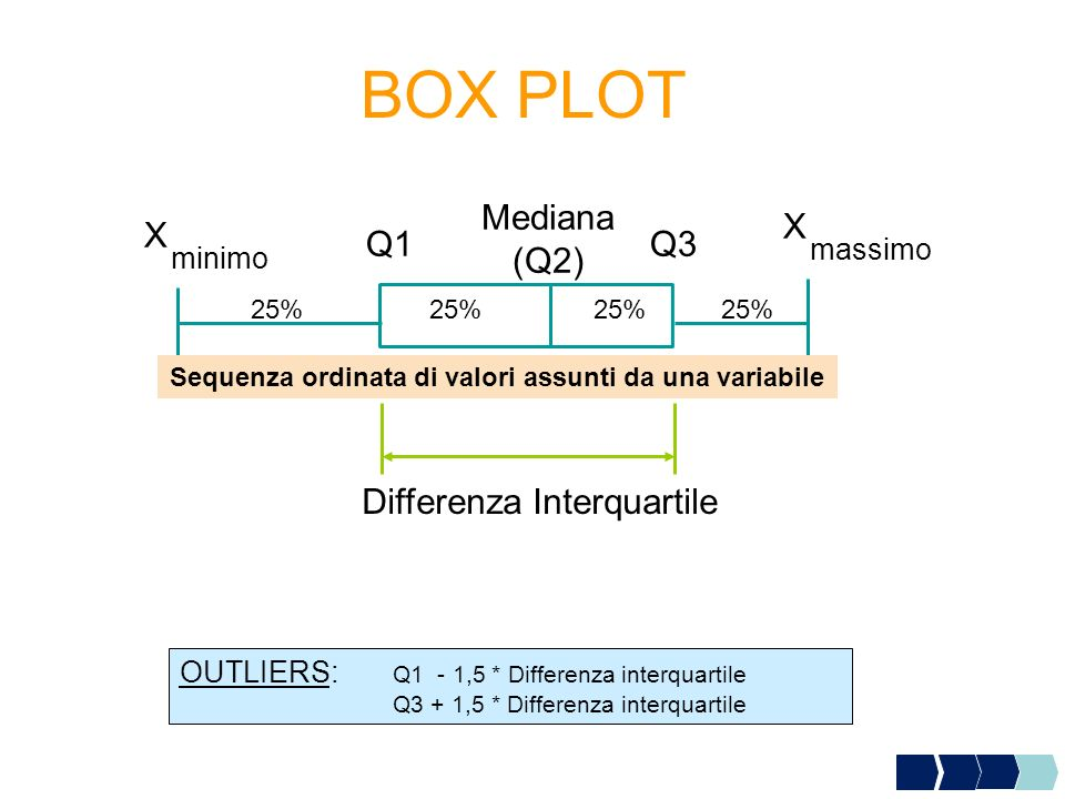 Mediana (Q2) X massimo X minimo Q1Q3 25% 25% Sequenza ordinata di valori assunti da una variabile Differenza Interquartile OUTLIERS: Q1 - 1,5 * Differenza interquartile Q3 + 1,5 * Differenza interquartile BOX PLOT
