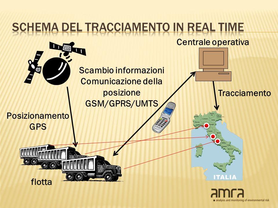 flotta Posizionamento GPS Scambio informazioni Comunicazione della posizione GSM/GPRS/UMTS Centrale operativa Tracciamento