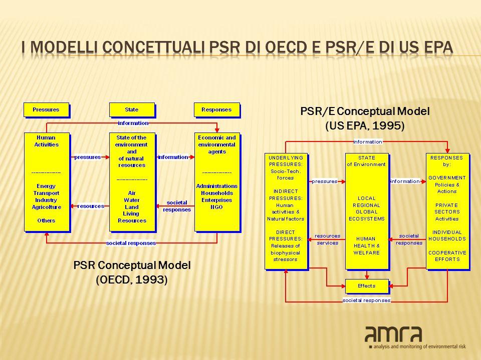 PSR Conceptual Model (OECD, 1993) PSR/E Conceptual Model (US EPA, 1995)