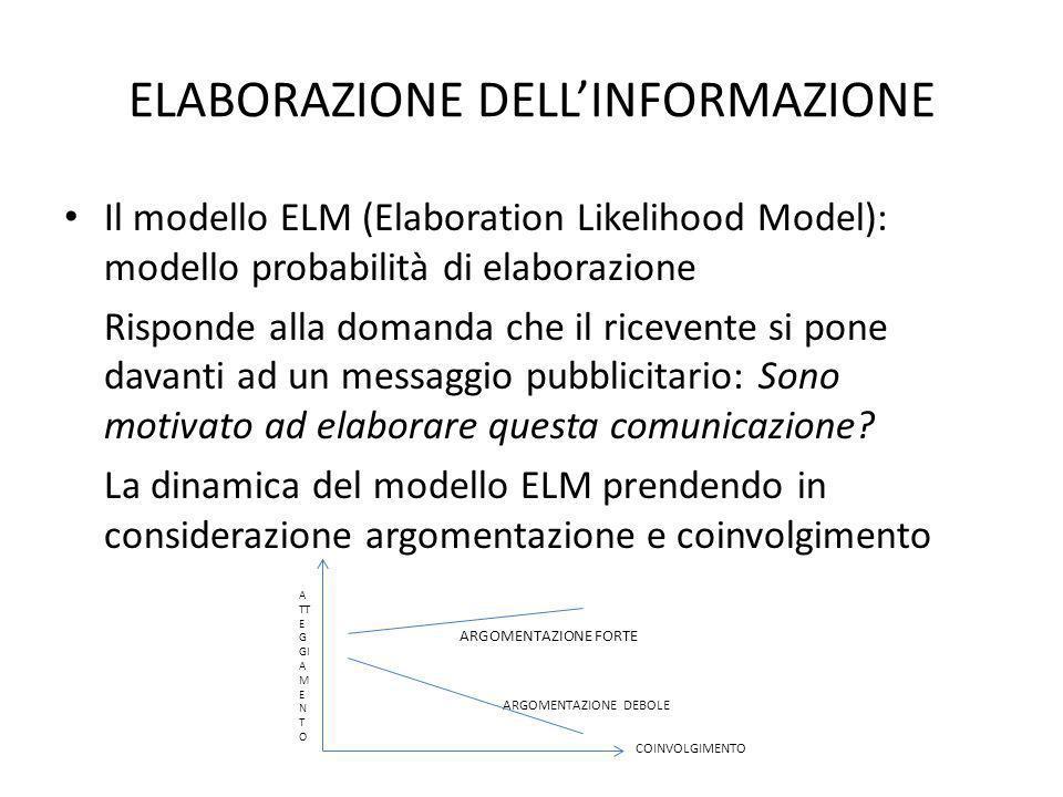 ELABORAZIONE DELLINFORMAZIONE Il modello ELM (Elaboration Likelihood Model): modello probabilità di elaborazione Risponde alla domanda che il ricevente si pone davanti ad un messaggio pubblicitario: Sono motivato ad elaborare questa comunicazione.