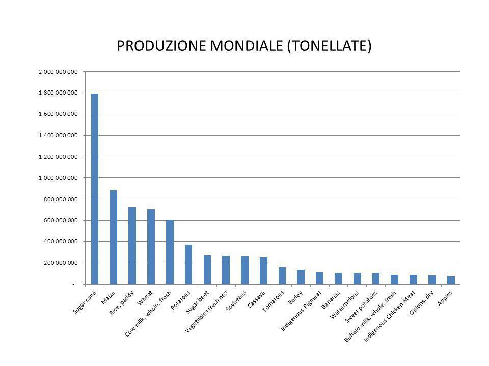 PRODUZIONE MONDIALE (TONELLATE)