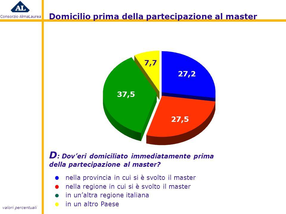 Consorzio AlmaLaurea D : Doveri domiciliato immediatamente prima della partecipazione al master.