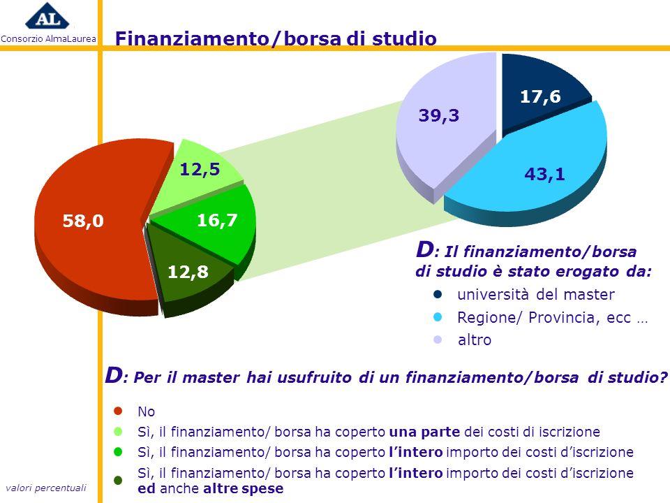 Consorzio AlmaLaurea D : Per il master hai usufruito di un finanziamento/borsa di studio.