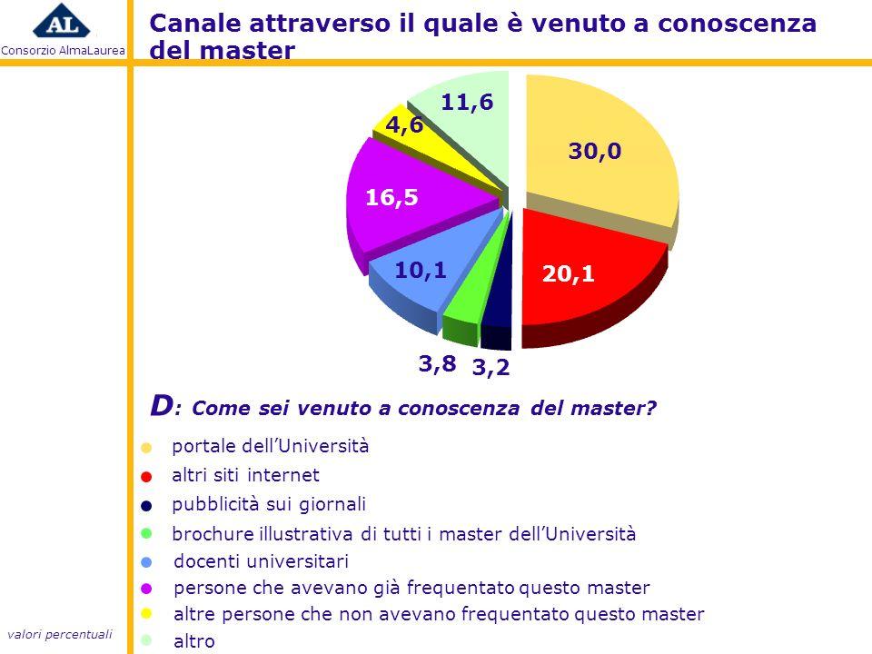 Consorzio AlmaLaurea D : Come sei venuto a conoscenza del master.