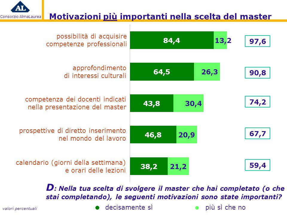 Consorzio AlmaLaurea D : Nella tua scelta di svolgere il master che hai completato (o che stai completando), le seguenti motivazioni sono state importanti.