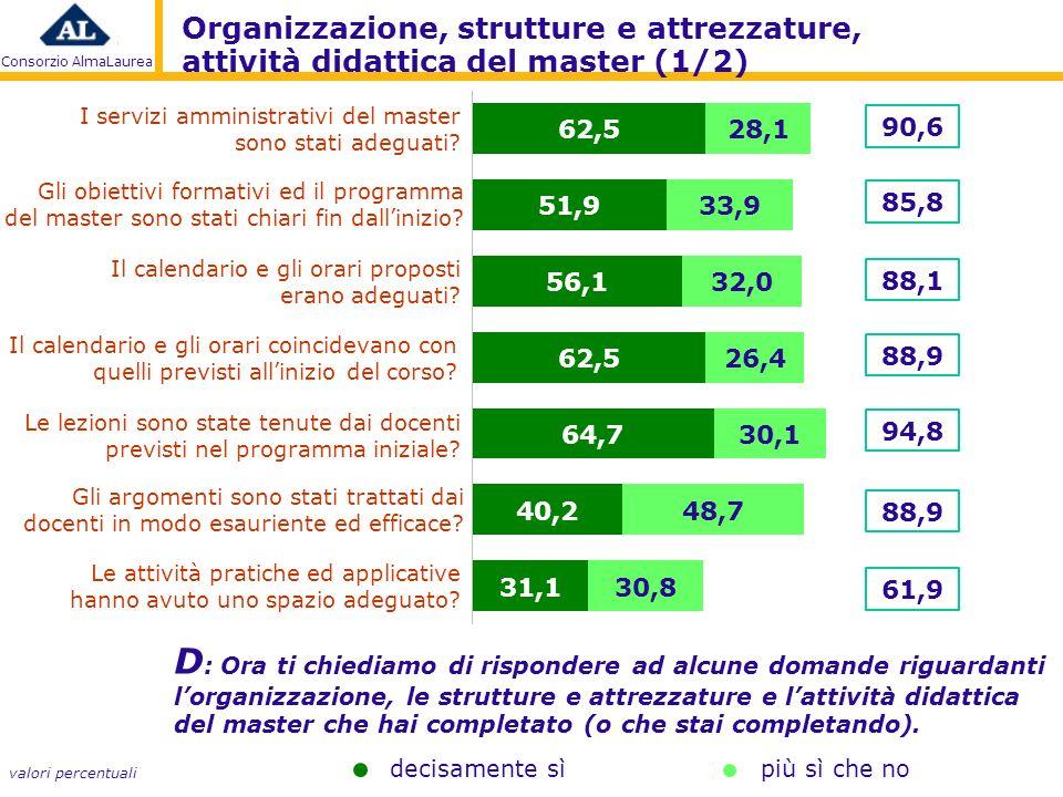 Consorzio AlmaLaurea I servizi amministrativi del master sono stati adeguati.