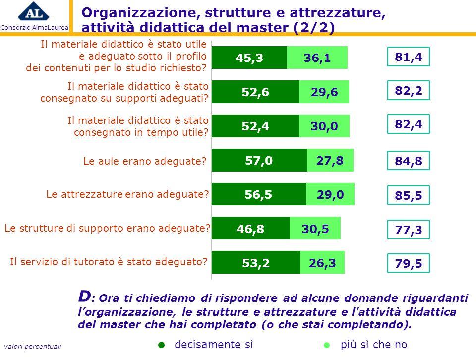 Consorzio AlmaLaurea Il materiale didattico è stato utile e adeguato sotto il profilo dei contenuti per lo studio richiesto.