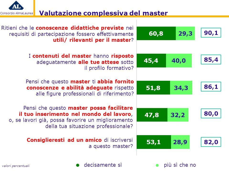 Consorzio AlmaLaurea Ritieni che le conoscenze didattiche previste nei requisiti di partecipazione fossero effettivamente utili/ rilevanti per il master.