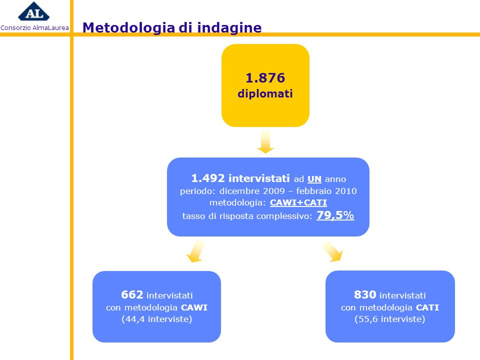 Consorzio AlmaLaurea 1.876 diplomati 662 intervistati con metodologia CAWI (44,4 interviste) 830 intervistati con metodologia CATI (55,6 interviste) 1.492 intervistati ad UN anno periodo: dicembre 2009 – febbraio 2010 metodologia: CAWI+CATI tasso di risposta complessivo: 79,5% Metodologia di indagine