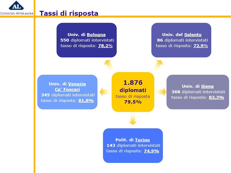 Consorzio AlmaLaurea 1.876 diplomati tasso di risposta 79,5% Univ.