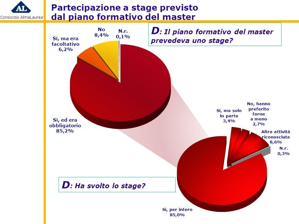 Consorzio AlmaLaurea Partecipazione a stage previsto dal piano formativo del master D : Il piano formativo del master prevedeva uno stage.