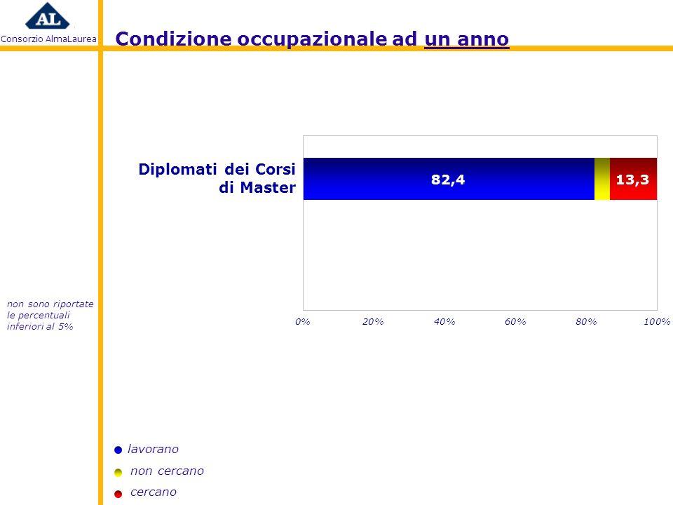 Consorzio AlmaLaurea lavorano non cercano cercano Condizione occupazionale ad un anno Diplomati dei Corsi di Master non sono riportate le percentuali inferiori al 5%