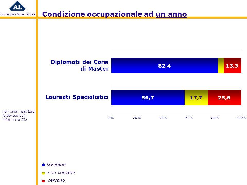 Consorzio AlmaLaurea lavorano non cercano cercano Laureati Specialistici Diplomati dei Corsi di Master non sono riportate le percentuali inferiori al 5% Condizione occupazionale ad un anno