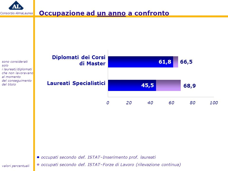 Consorzio AlmaLaurea valori percentuali Occupazione ad un anno a confronto occupati secondo def.