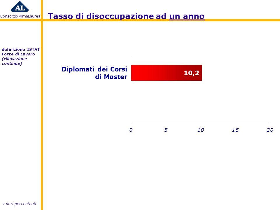 Consorzio AlmaLaurea Tasso di disoccupazione ad un anno valori percentuali definizione ISTAT Forze di Lavoro (rilevazione continua) Diplomati dei Corsi di Master