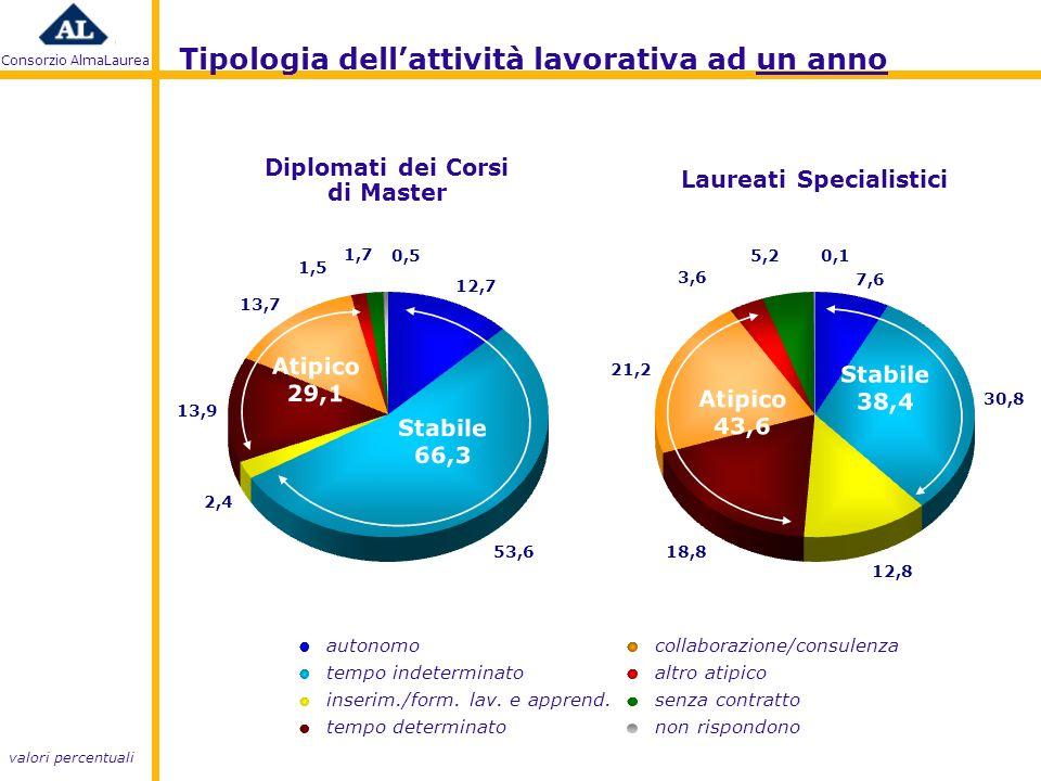 Consorzio AlmaLaurea Tipologia dellattività lavorativa ad un anno valori percentuali tempo indeterminato tempo determinato inserim./form.