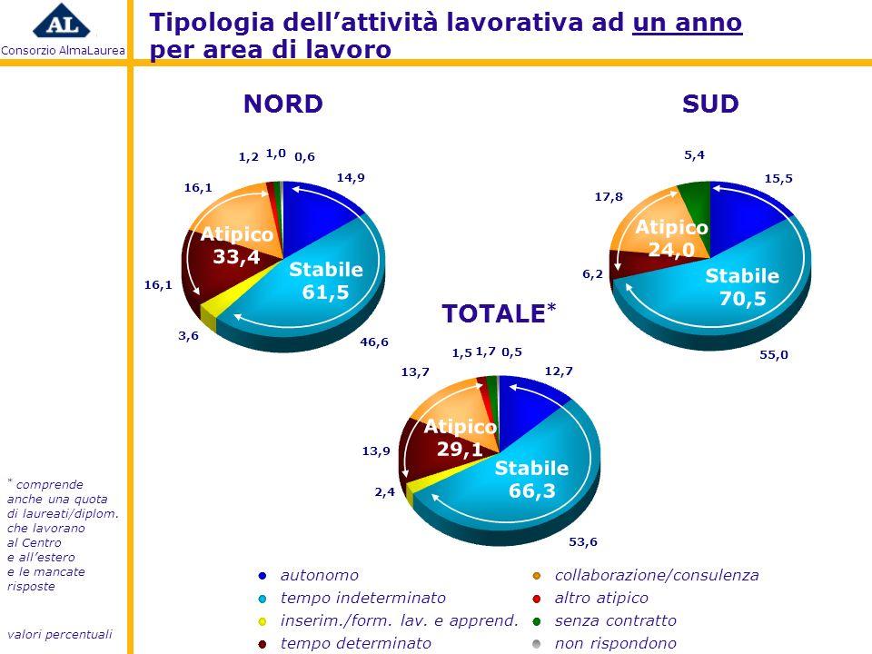 Consorzio AlmaLaurea valori percentuali * comprende anche una quota di laureati/diplom.