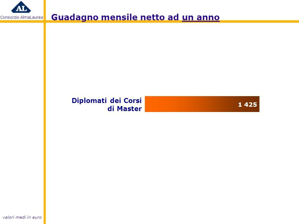 Consorzio AlmaLaurea valori medi in euro Guadagno mensile netto ad un anno Diplomati dei Corsi di Master