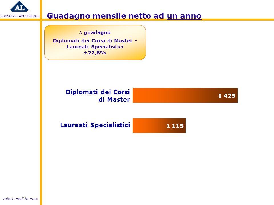 Consorzio AlmaLaurea valori medi in euro Guadagno mensile netto ad un anno Laureati Specialistici Diplomati dei Corsi di Master guadagno Diplomati dei Corsi di Master - Laureati Specialistici +27,8%