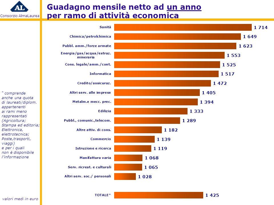 Consorzio AlmaLaurea Guadagno mensile netto ad un anno per ramo di attività economica * comprende anche una quota di laureati/diplom.