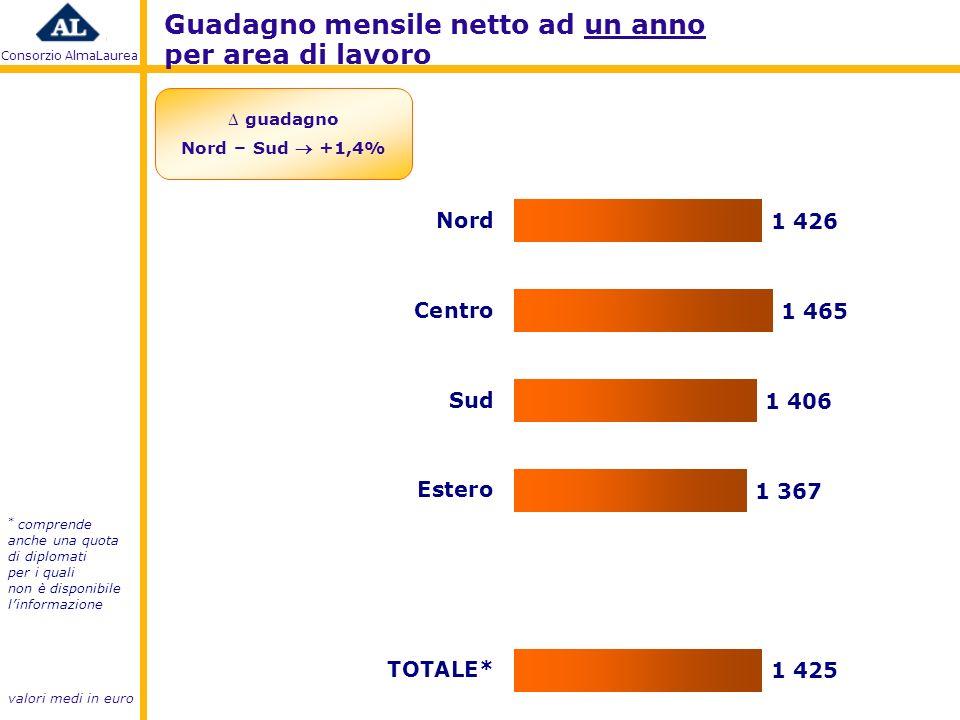 Consorzio AlmaLaurea Guadagno mensile netto ad un anno per area di lavoro * comprende anche una quota di diplomati per i quali non è disponibile linformazione valori medi in euro guadagno Nord – Sud +1,4%