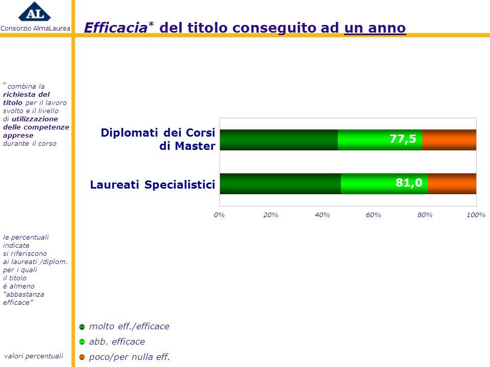 Consorzio AlmaLaurea molto eff./efficace abb. efficace poco/per nulla eff.