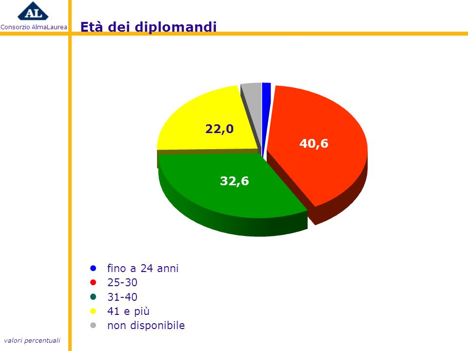 Consorzio AlmaLaurea fino a 24 anni 25-30 31-40 41 e più non disponibile Età dei diplomandi valori percentuali