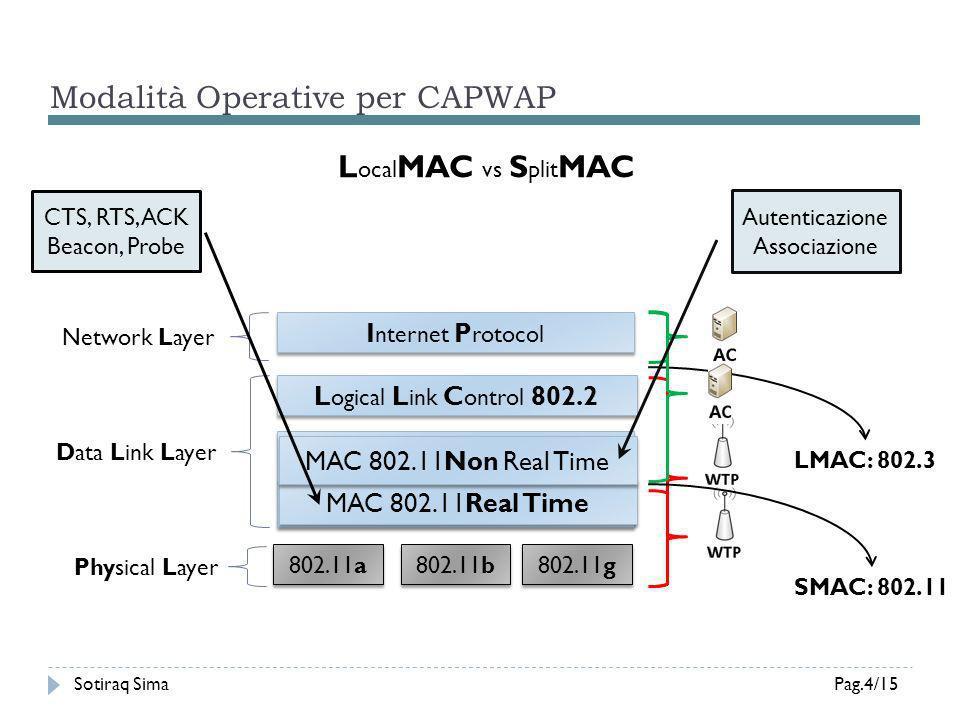 Il Progetto OpenCAPWAP (1/3) Sotiraq SimaPag.5/15 Implementazione Open Source del protocollo CAPWAP Sviluppato da studenti dell Università La Sapienza in collaborazione con I IAC (CNR), l Università Campus Biomedico di Roma e con il CASPUR Sviluppato interamente in C Implementa il binding per lo standard IEEE 802.11 Multi Thread (pthreads) 2 demoni (AC, WTP) Esecuzione in User Space
