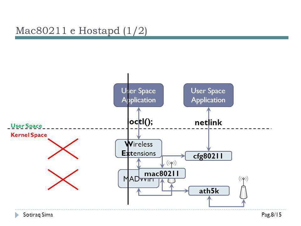 Mac80211 e Hostapd (2/2) Sotiraq SimaPag.9/15 User Space Kernel Space ath5k cfg80211 mac80211 mon.wlan0 wlan0 Wrapper (NL80211) hostapd Data: Kernel Space Control: Kernel Space Management: User Space (Beacon in Kernel Space)