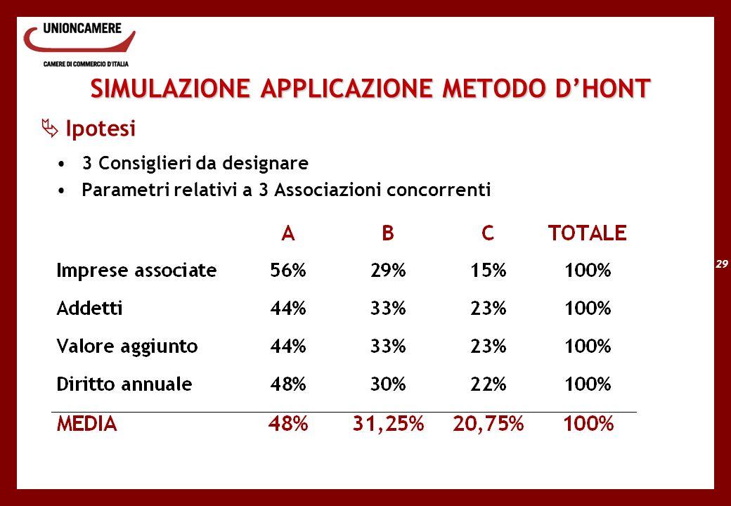 29 SIMULAZIONE APPLICAZIONE METODO DHONT Ipotesi 3 Consiglieri da designare Parametri relativi a 3 Associazioni concorrenti