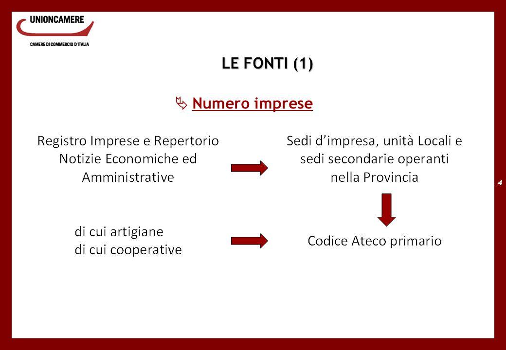 4 Numero imprese LE FONTI (1)