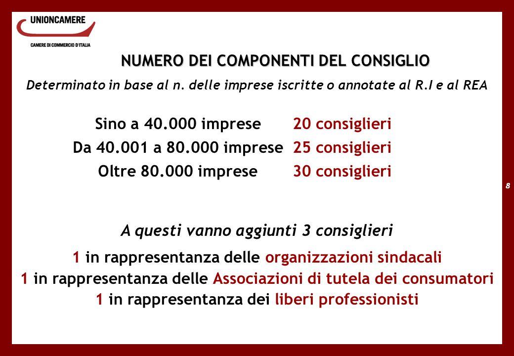 8 NUMERO DEI COMPONENTI DEL CONSIGLIO Determinato in base al n.