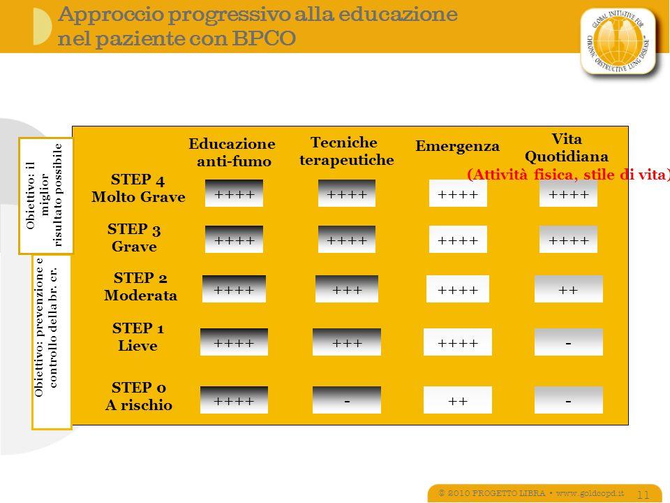 Approccio progressivo alla educazione nel paziente con BPCO © 2010 PROGETTO LIBRA www.goldcopd.it 11 Emergenza STEP 4 Molto Grave STEP 3 Grave STEP 2 Moderata STEP 1 Lieve STEP 0 A rischio ++++ ++ ++++ +++ ++++ -- - ++ ++++ Educazione anti-fumo Tecniche terapeutiche Vita Quotidiana (Attività fisica, stile di vita) Obiettivo: prevenzione e controllo della br.
