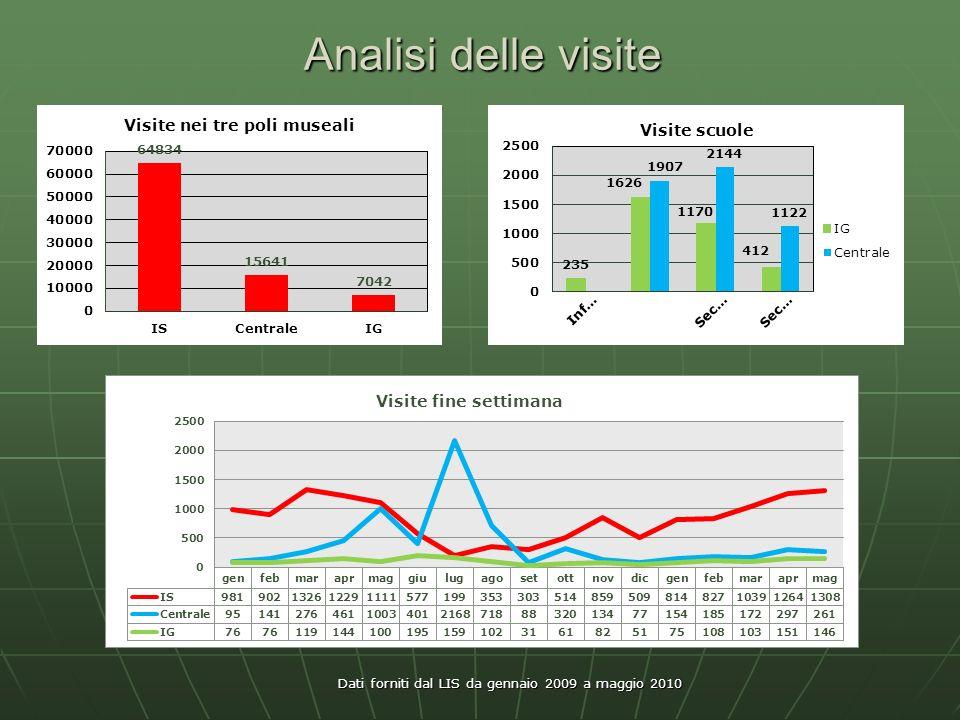 Analisi delle visite Dati forniti dal LIS da gennaio 2009 a maggio 2010