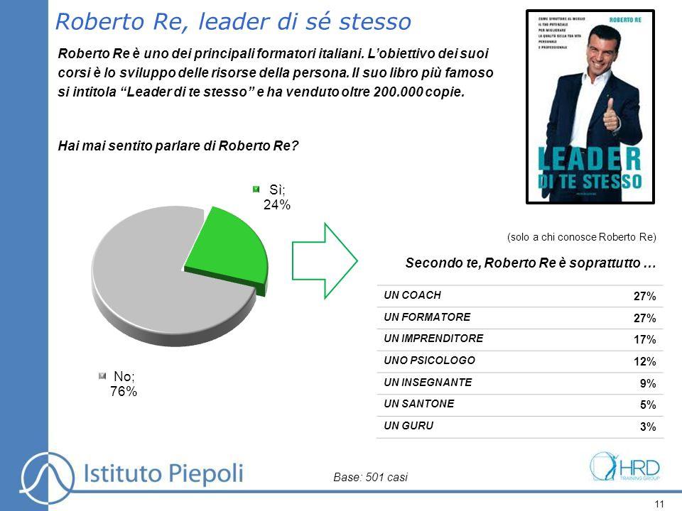 11 UN COACH 27% UN FORMATORE 27% UN IMPRENDITORE 17% UNO PSICOLOGO 12% UN INSEGNANTE 9% UN SANTONE 5% UN GURU 3% Roberto Re, leader di sé stesso Rober