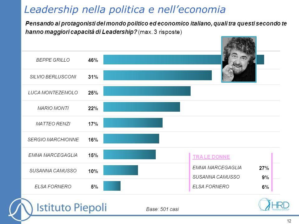 12 Leadership nella politica e nelleconomia Pensando ai protagonisti del mondo politico ed economico italiano, quali tra questi secondo te hanno maggiori capacità di Leadership.