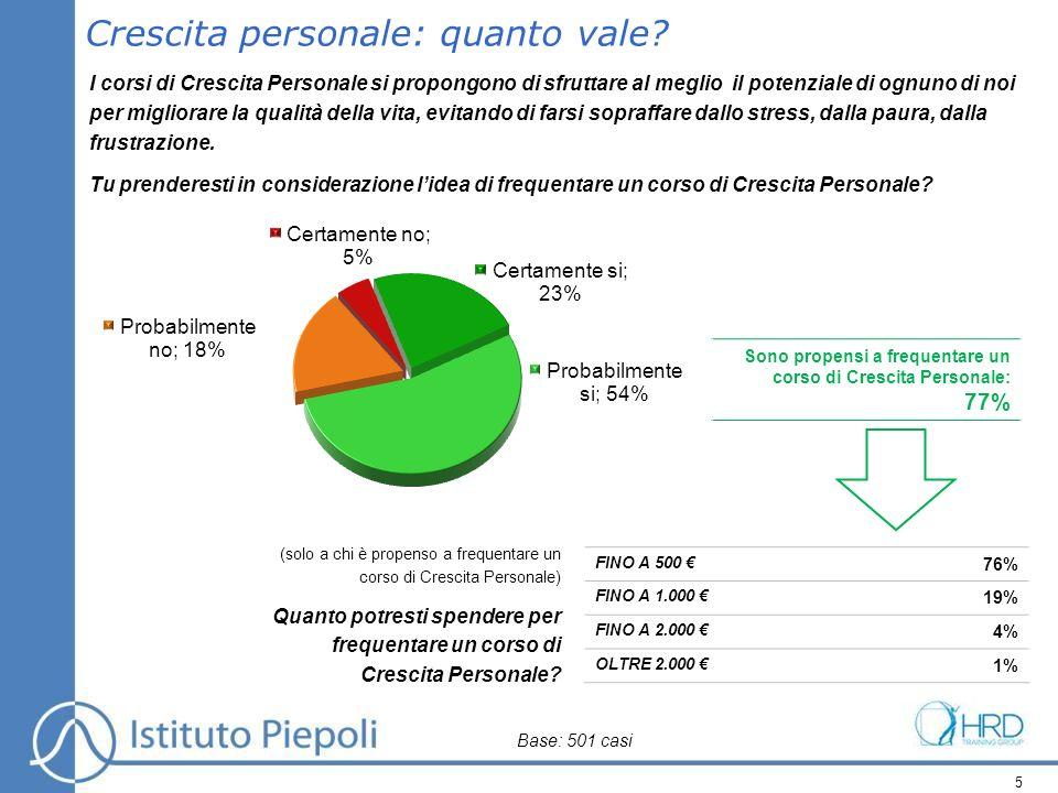 5 FINO A 500 76% FINO A 1.000 19% FINO A 2.000 4% OLTRE 2.000 1% Crescita personale: quanto vale.