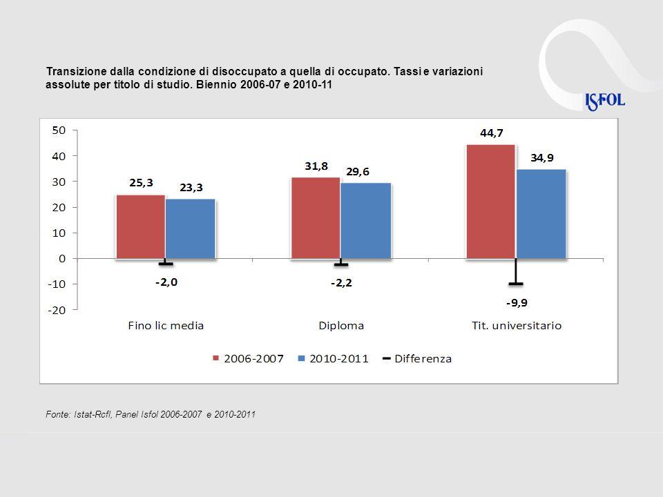 Transizione dalla condizione di disoccupato a quella di occupato. Tassi e variazioni assolute per titolo di studio. Biennio 2006-07 e 2010-11 Fonte: I