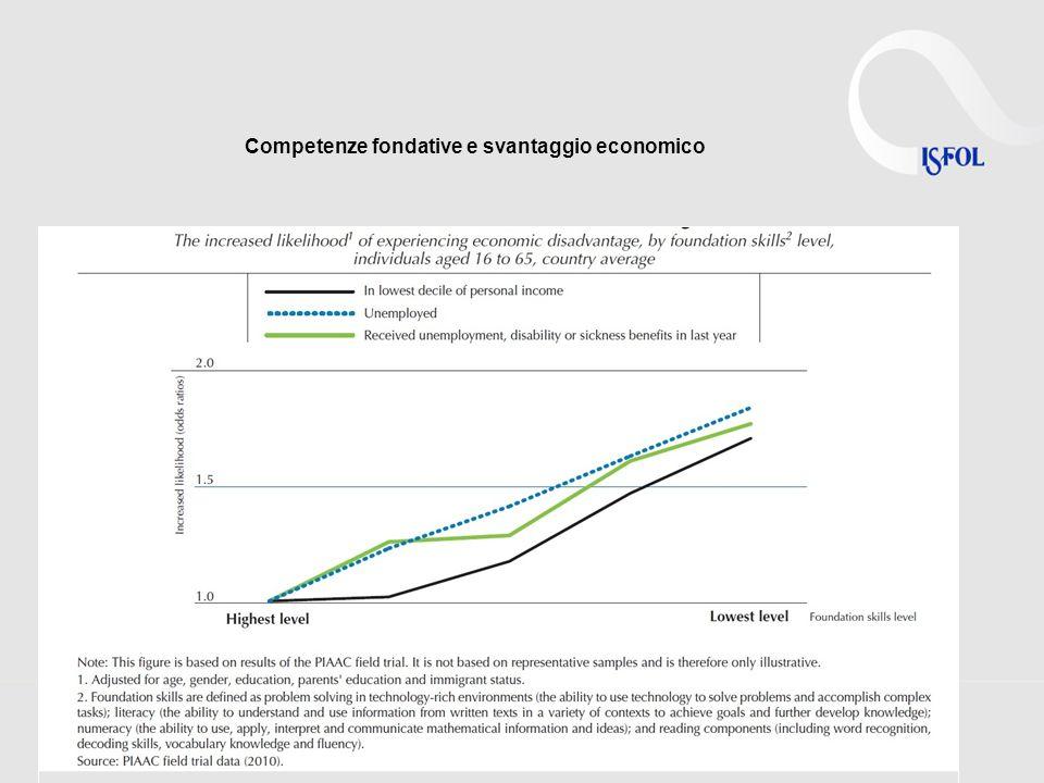Competenze fondative e svantaggio economico