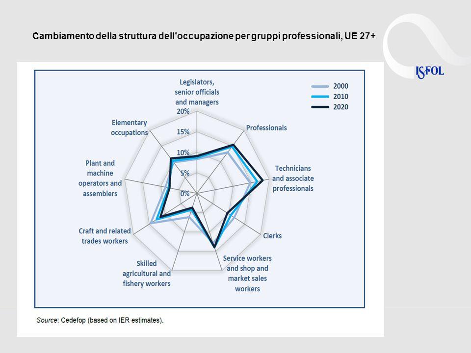 Cambiamento della struttura delloccupazione per gruppi professionali, UE 27+